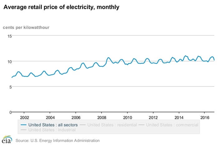 Average retail price of electricity monthly