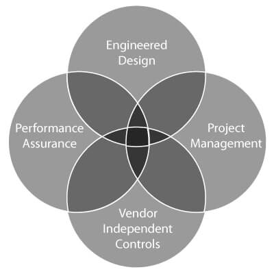 Engineered design, project management, vendor independent controls and performance assurance