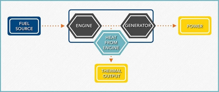 Infographic depicting how combined heat and power systems work