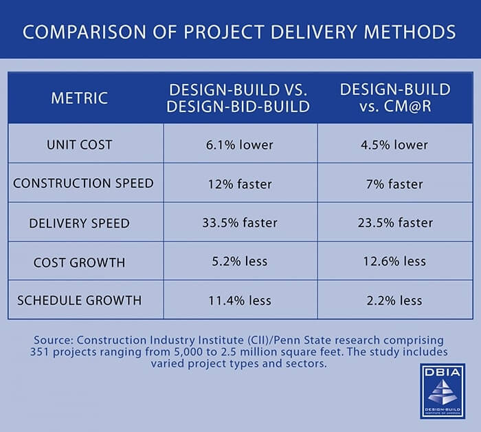 Cost Comparison of Project Delivery Methods