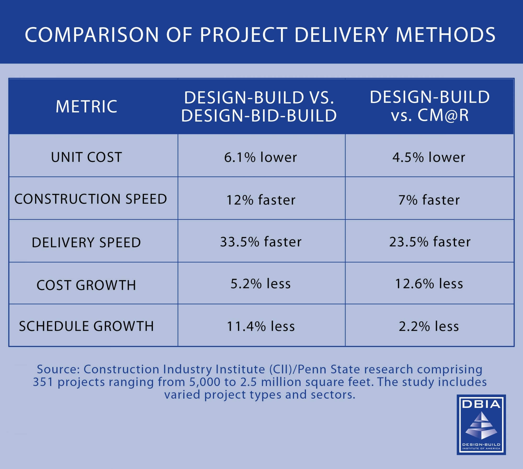 table showing cost comparison of design-build vs design-bid-build