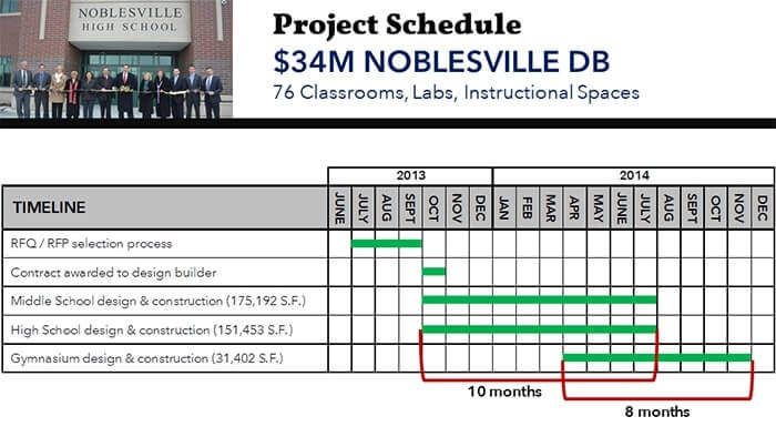 Noblesville Schools Design-Build Timeline
