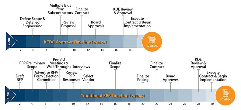 KEDC Price Contract vs. Traditional RFP timeline