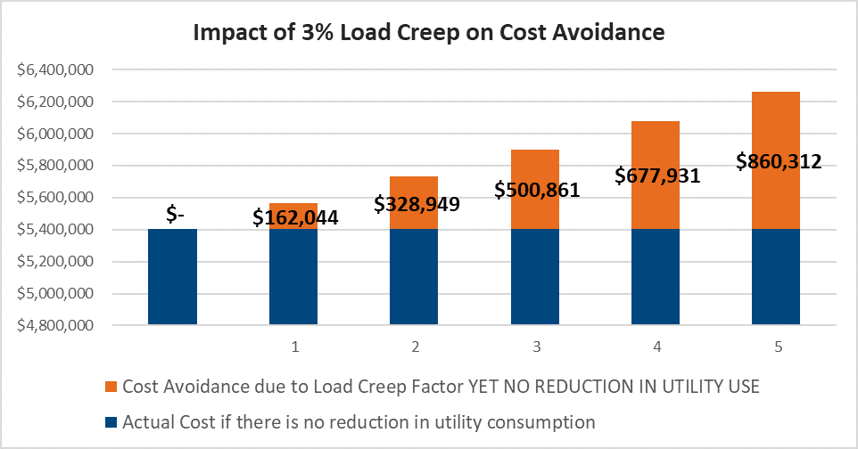 Graph illustrating the effect of load creep on energy savings calculations