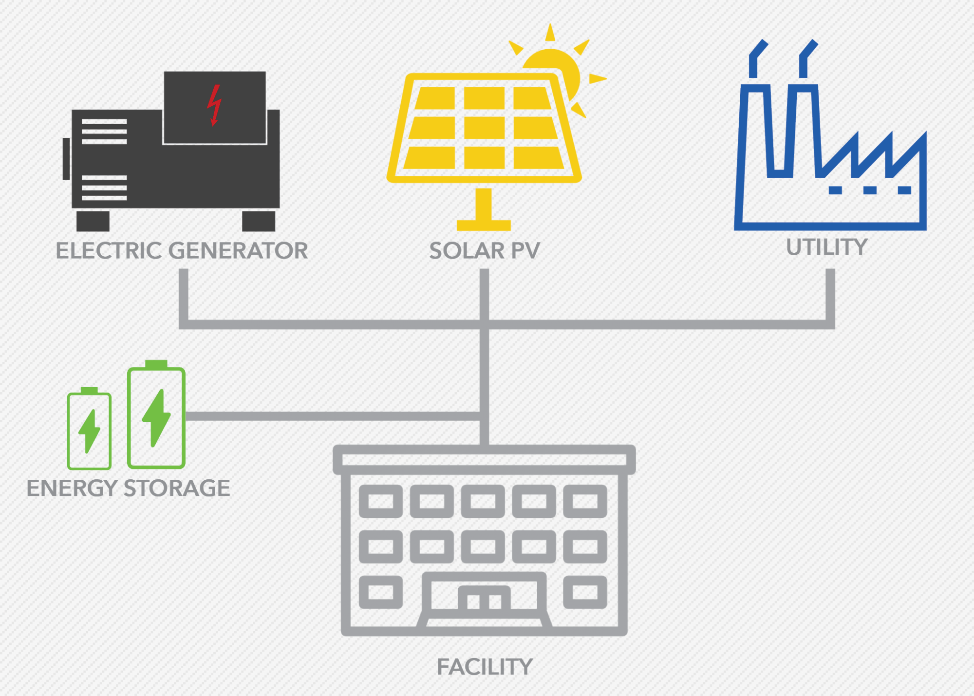 Process infographic describing how solar microgrids connect with a utility