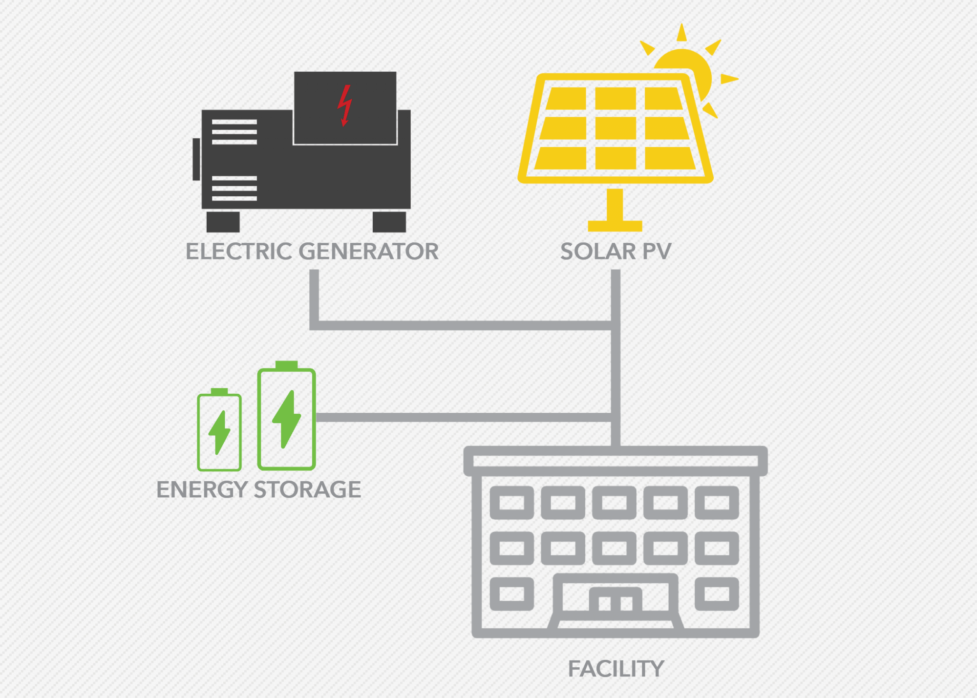 Process infographic describing how solar microgrids can disconnect from a utility