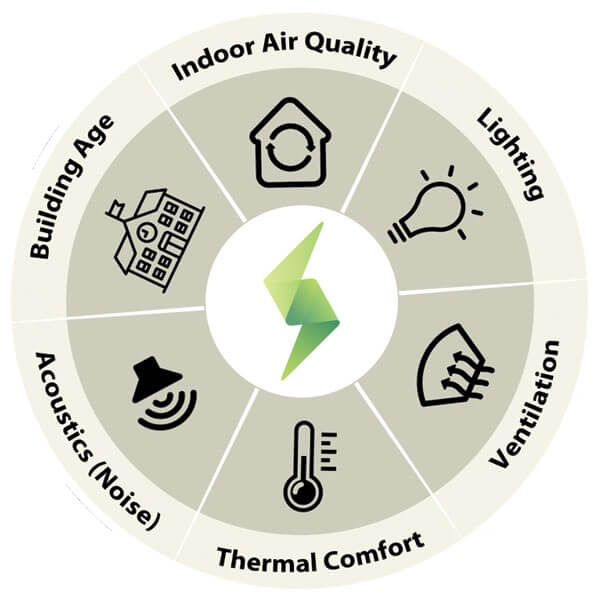 Four season optimization infographic of factors that contribute to indoor air quality