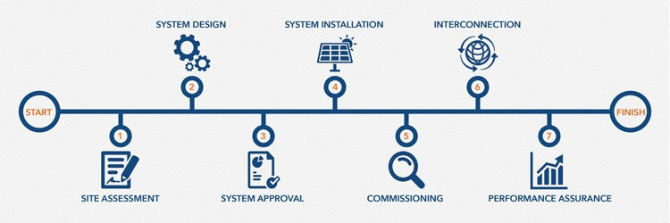 Infographic detailing Performance Services' 7-step solar implementation process