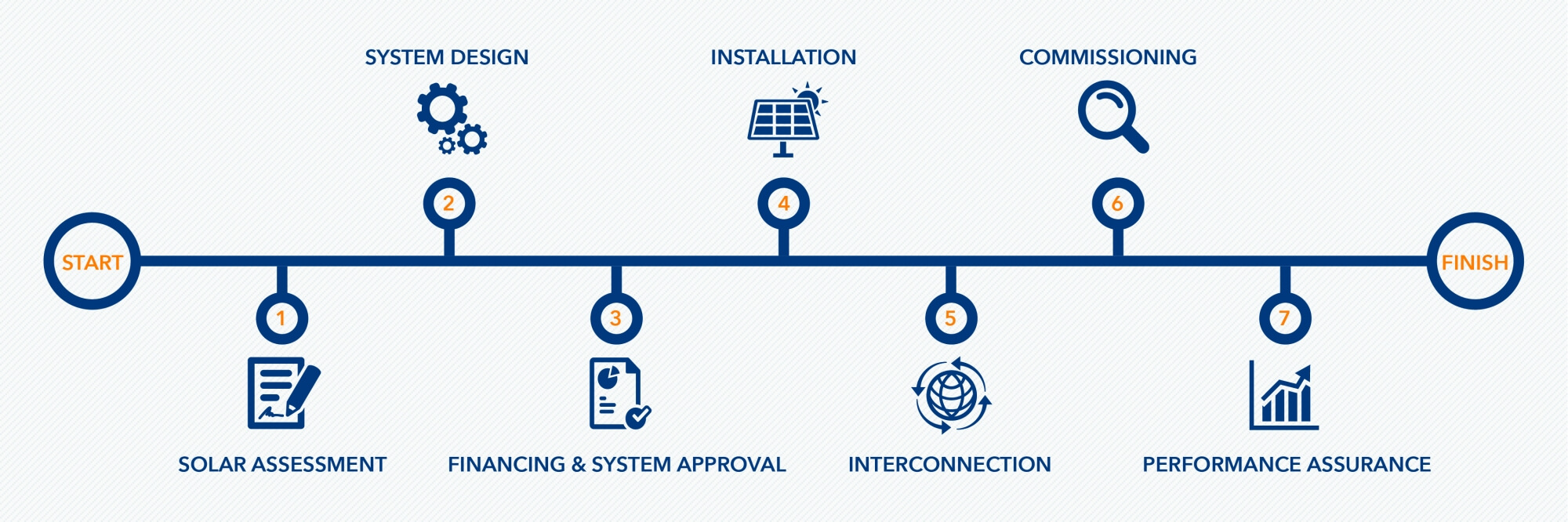Infographic highlighting the seven steps in building a solar PV array