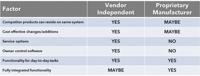 Table depicting vendor independent controls vs proprietary controls