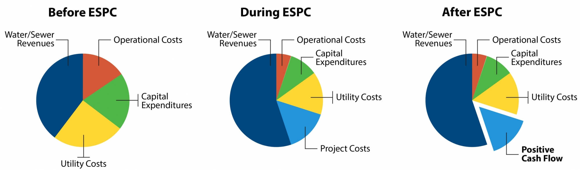 Pie chart representation of energy saving performance contracting for water meter projects