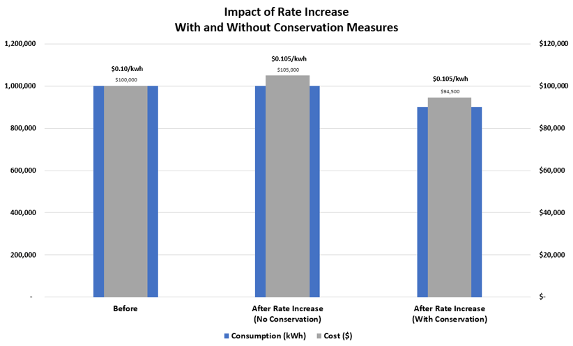 graph depicting impact of rate increase with and without conservation